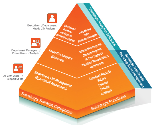 Infor CRM Implementation Solution