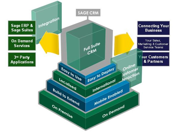 Sage CRM Singapore Benefits and Breakdown