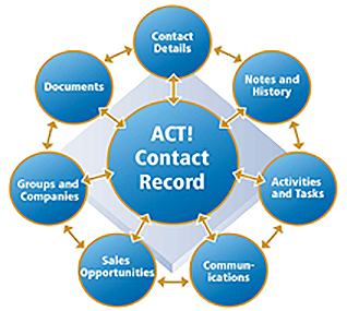 Act! CRM singapore function
